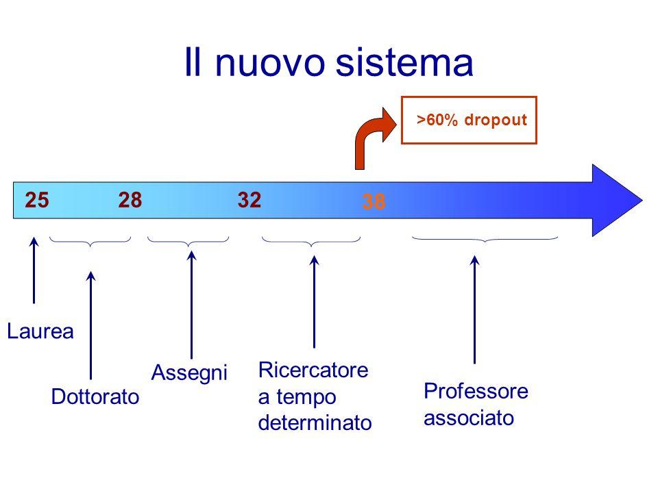 Il nuovo sistema Dottorato Assegni Ricercatore a tempo determinato 252832 38 Professore associato Laurea >60% dropout