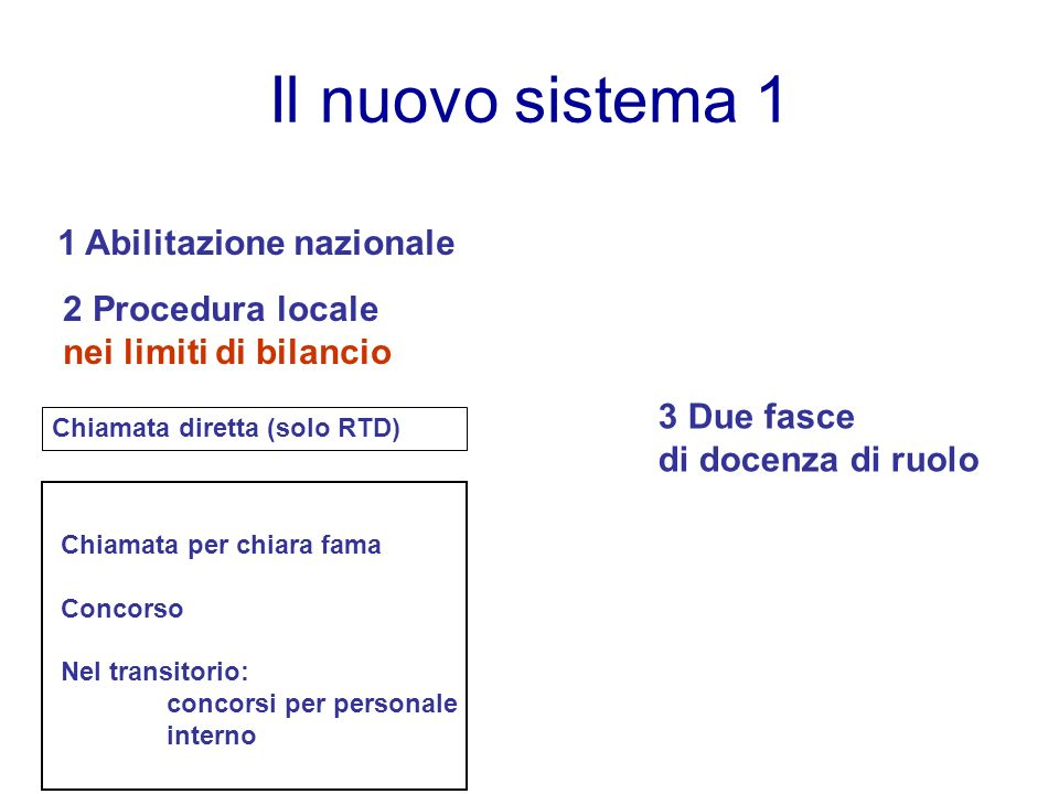 Il nuovo sistema 1 1 Abilitazione nazionale Chiamata per chiara fama Concorso Nel transitorio: concorsi per personale interno 2 Procedura locale nei limiti di bilancio Chiamata diretta (solo RTD) 3 Due fasce di docenza di ruolo
