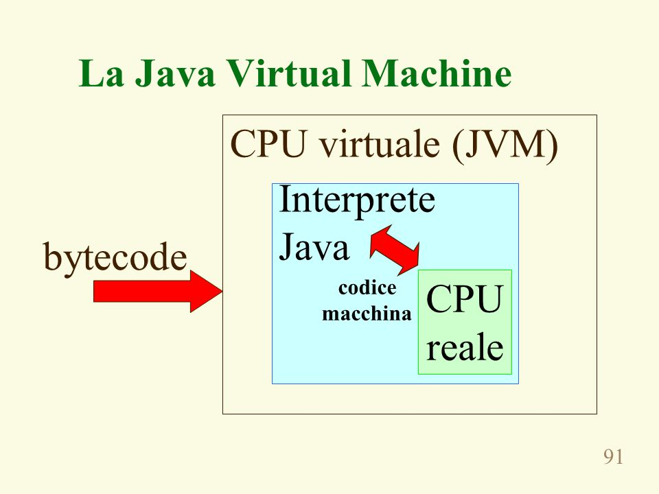 91 La Java Virtual Machine CPU reale Interprete Java CPU virtuale (JVM) bytecode codice macchina