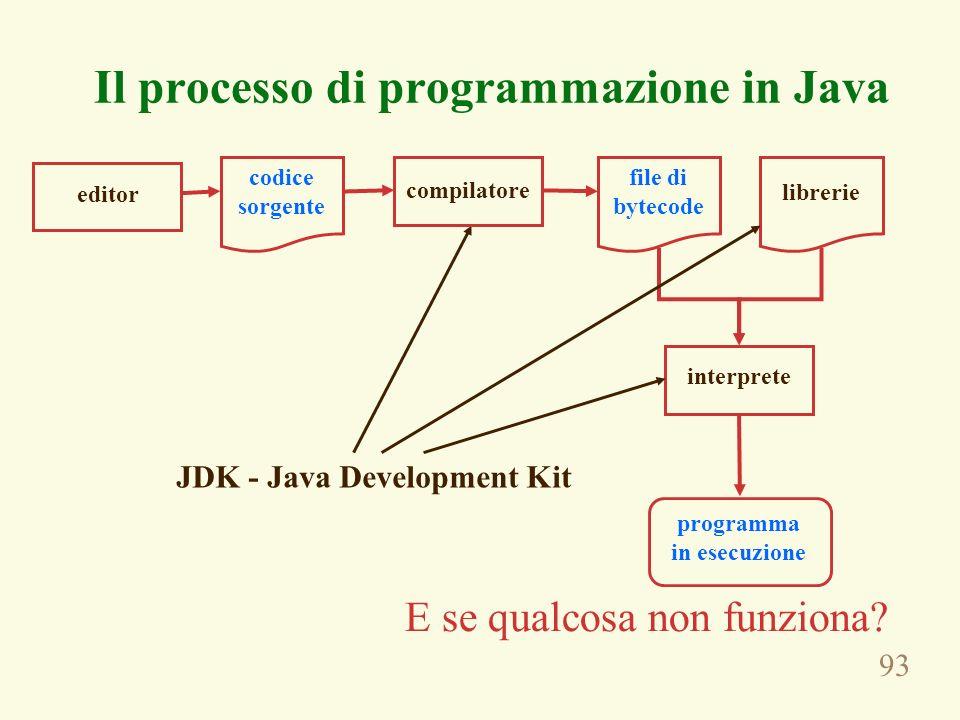 93 Il processo di programmazione in Java codice sorgente file di bytecode librerie interprete programma in esecuzione JDK - Java Development Kit E se qualcosa non funziona.