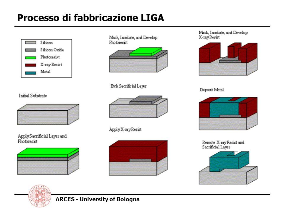 ARCES - University of Bologna Esempio di struttura LIGA Ottenimento di alti fattori di forma e pareti ripide