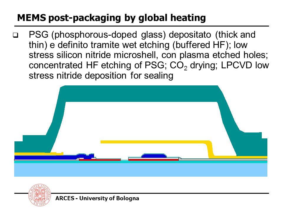 ARCES - University of Bologna MEMS post-packaging by localized heating Avoid heating of the whole wafer by means of integrated microheaters