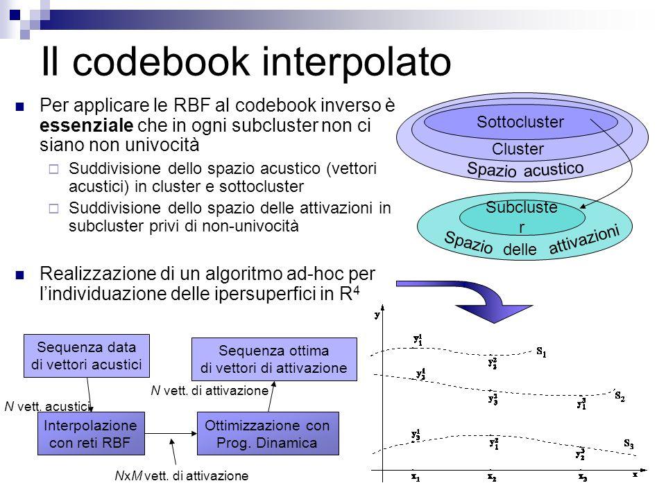 Il codebook interpolato Per applicare le RBF al codebook inverso è essenziale che in ogni subcluster non ci siano non univocità Suddivisione dello spa