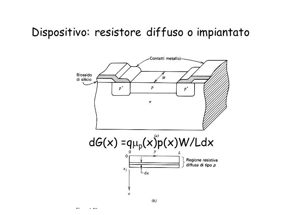 Dispositivo: resistore diffuso o impiantato dG(x) =q p (x)p(x)W/Ldx
