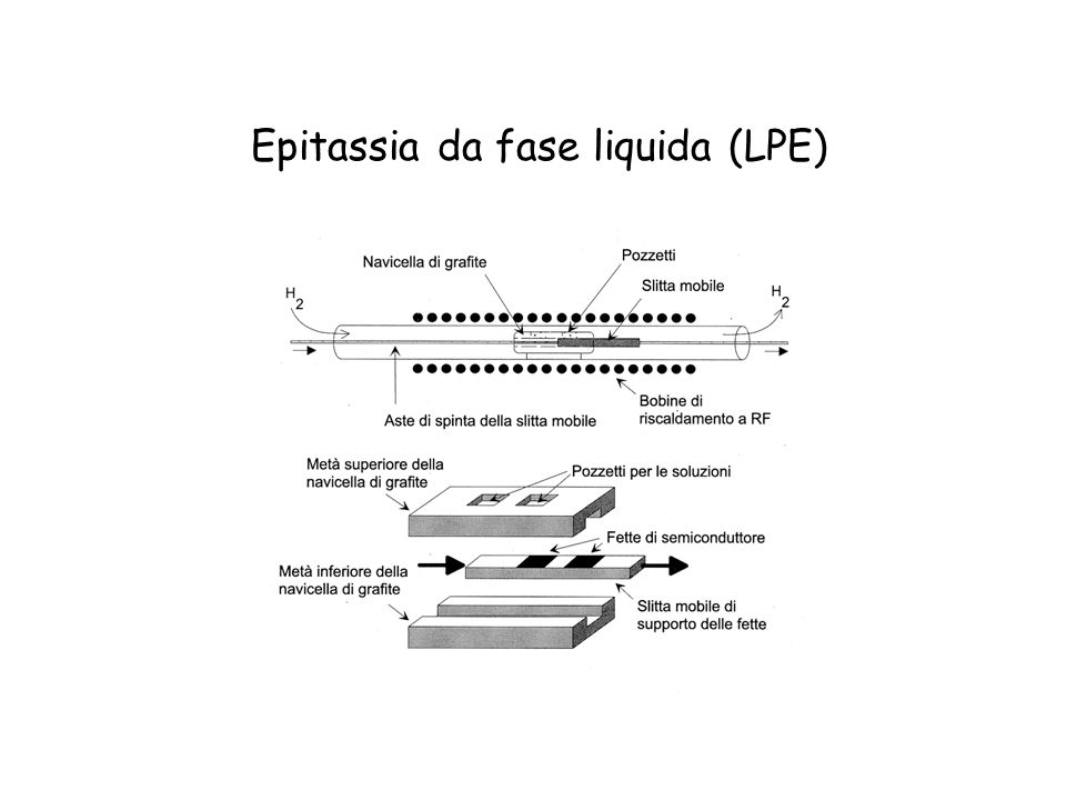 Epitassia da fase liquida (LPE)