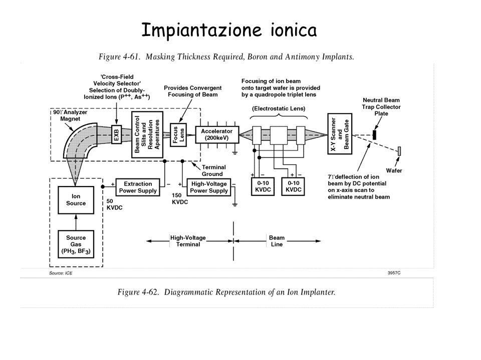 Impiantazione ionica