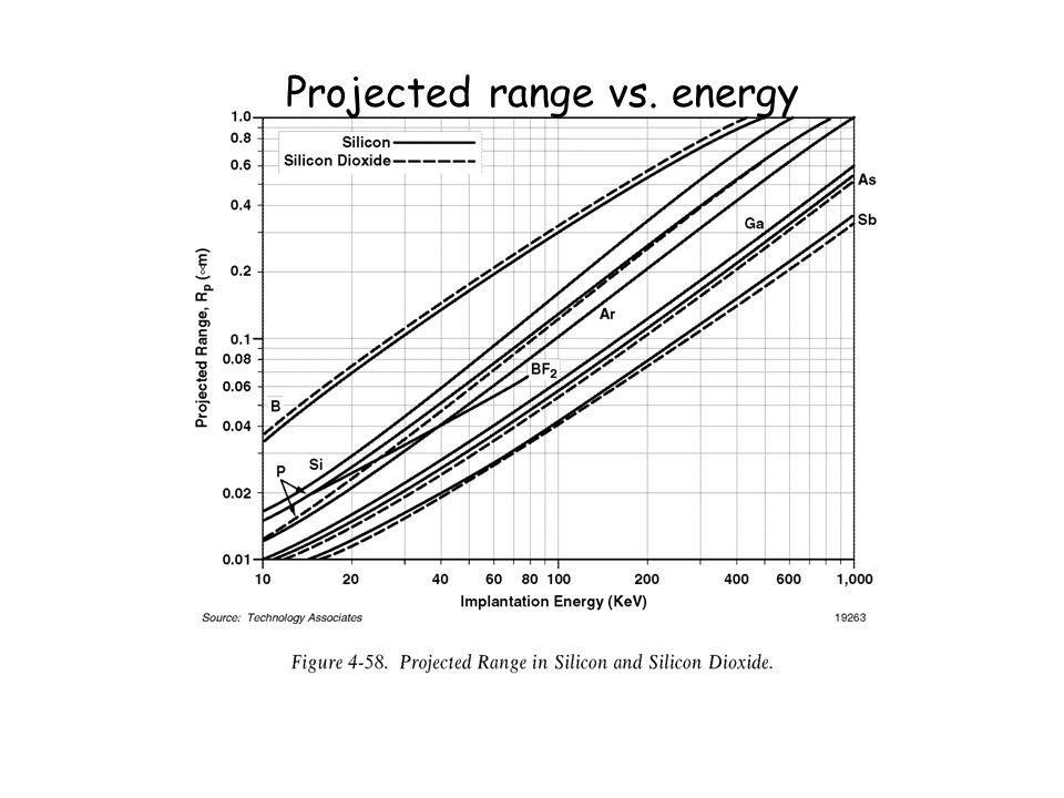 Projected range vs. energy