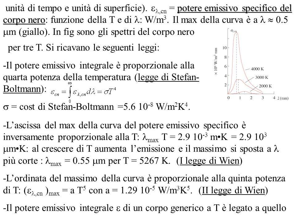 del corpo nero cn alla stessa temperatura da: = e cn ; e = emissività e dipende da T e dallo stato della superficie: sempre < 1.