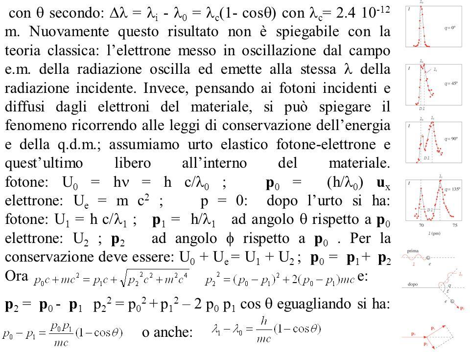 la formula di Compton: il fotone diffuso ha maggiore, ovvero frequenza ed energia minori di quello incidente perché ha ceduto energia allelettrone.