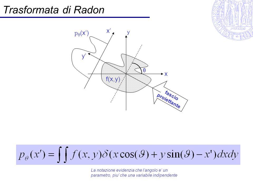Trasformata Radon: esempio f(x,y)