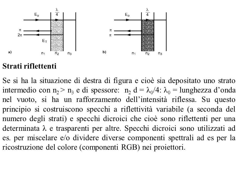 Strati riflettenti Se si ha la situazione di destra di figura e cioè sia depositato uno strato intermedio con n 2 > n 3 e di spessore: n 2 d = λ 0 /4: