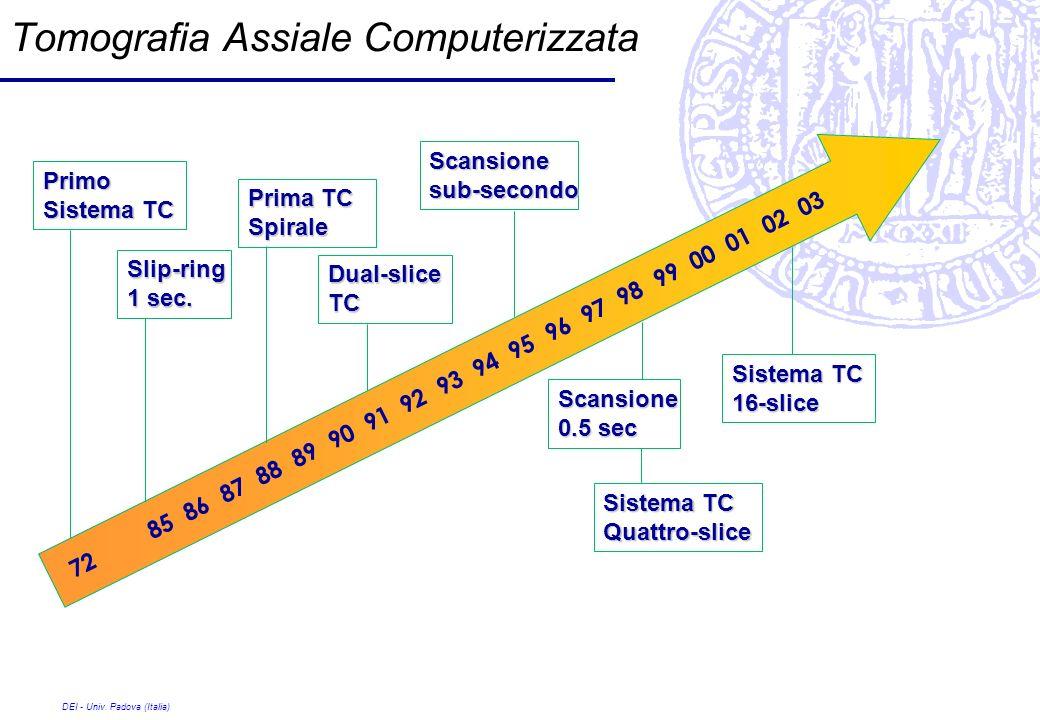 DEI - Univ. Padova (Italia) 72 85 86 87 88 89 90 91 92 93 94 95 96 97 98 99 00 01 02 03 Primo Sistema TC Slip-ring 1 sec. Prima TC Spirale Dual-sliceT