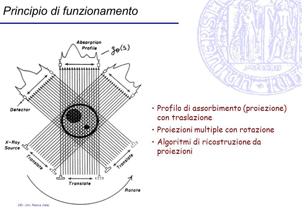 DEI - Univ. Padova (Italia) Principio di funzionamento Profilo di assorbimento (proiezione) con traslazione Proiezioni multiple con rotazione Algoritm