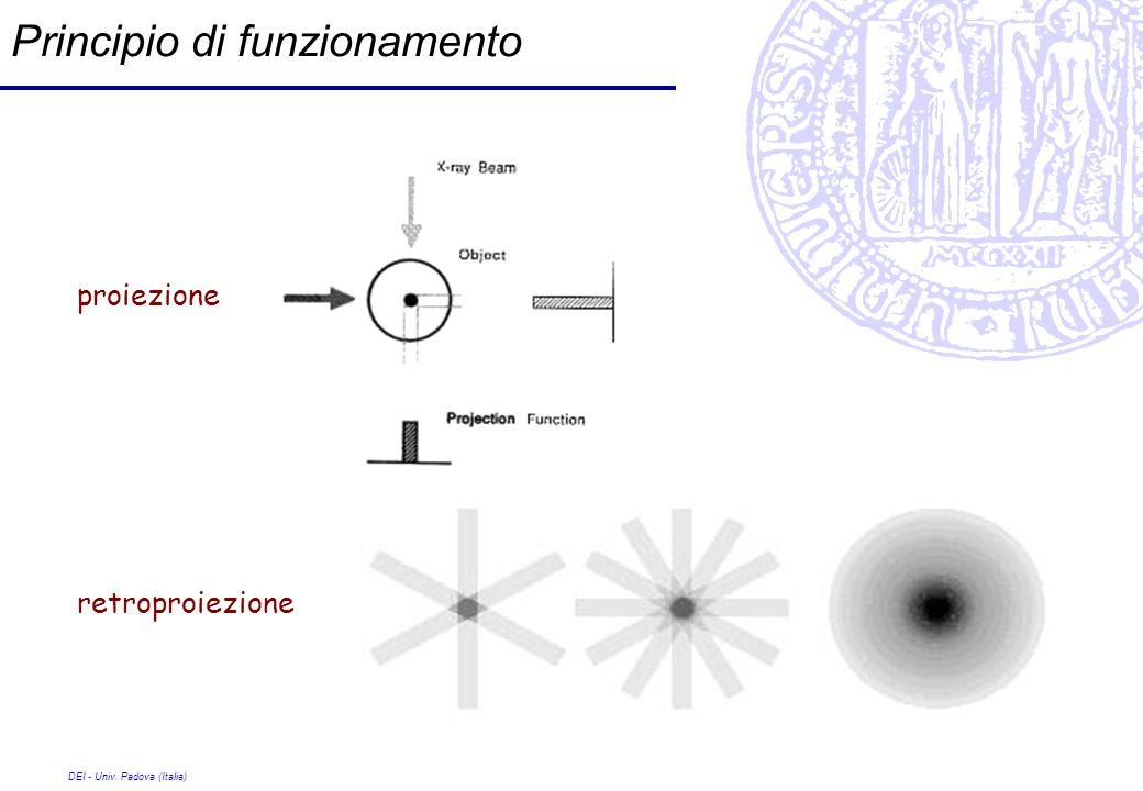 DEI - Univ. Padova (Italia) Principio di funzionamento retroproiezione proiezione