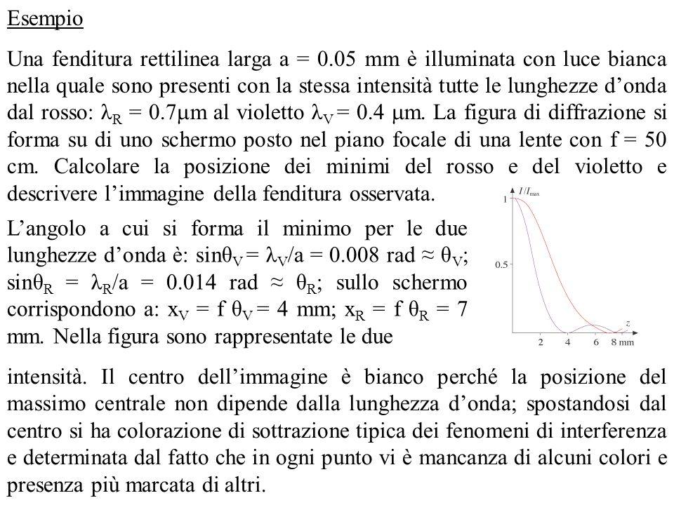 Esempio Una fenditura rettilinea larga a = 0.05 mm è illuminata con luce bianca nella quale sono presenti con la stessa intensità tutte le lunghezze d