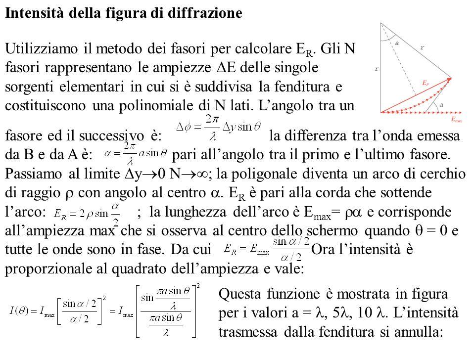 Intensità della figura di diffrazione Utilizziamo il metodo dei fasori per calcolare E R. Gli N fasori rappresentano le ampiezze E delle singole sorge