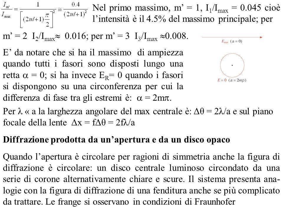 Nel primo massimo, m = 1, I 1 /I max = 0.045 cioè lintensità è il 4.5% del massimo principale; per m = 2 I 2 /I max 0.016; per m = 3 I 3 /I max 0.008.