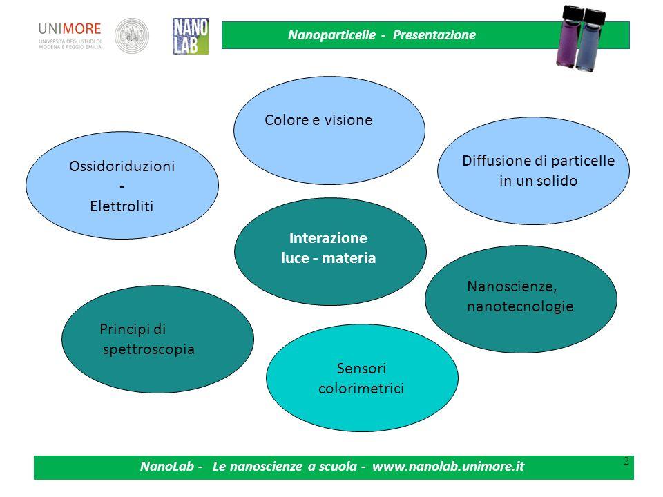 Nanoparticelle - Presentazione NanoLab - Le nanoscienze a scuola - www.nanolab.unimore.it 2 Ossidoriduzioni - Elettroliti Colore e visione Sensori col
