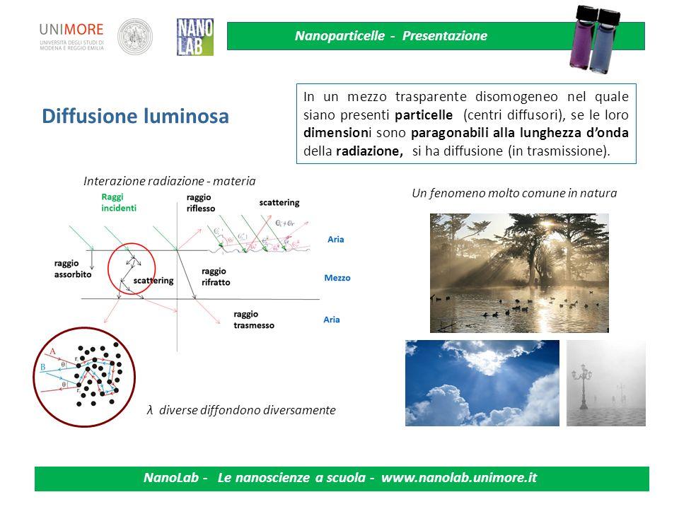 Nanoparticelle - Presentazione NanoLab - Le nanoscienze a scuola - www.nanolab.unimore.it Diffusione luminosa In un mezzo trasparente disomogeneo nel
