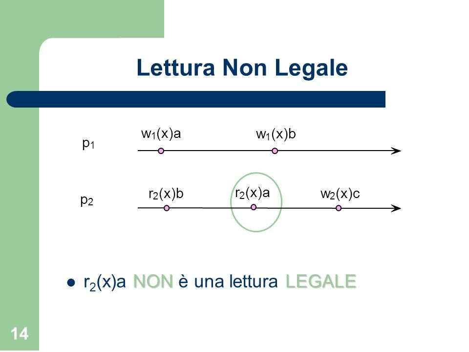 14 Lettura Non Legale NONLEGALE r 2 (x)a NON è una lettura LEGALE w 1 (x)a w 1 (x)b p 1 w 2 (x)cr 2 (x)b p 2 r 2 (x)a