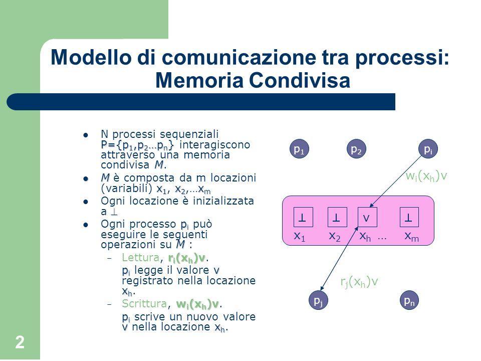 2 Modello di comunicazione tra processi: Memoria Condivisa P={p 1,p 2 …p n } M N processi sequenziali P={p 1,p 2 …p n } interagiscono attraverso una m