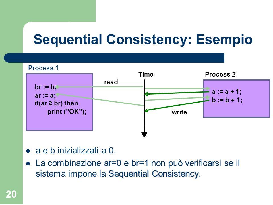 20 Sequential Consistency: Esempio a e b inizializzati a 0. Sequential Consistency La combinazione ar=0 e br=1 non può verificarsi se il sistema impon