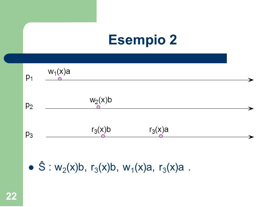 22 Esempio 2 Ŝ : w 2 (x)b, r 3 (x)b, w 1 (x)a, r 3 (x)a. w 1 (x)a w 2 (x)b p 1 p 2 p 3 r 3 r 3 (x)a