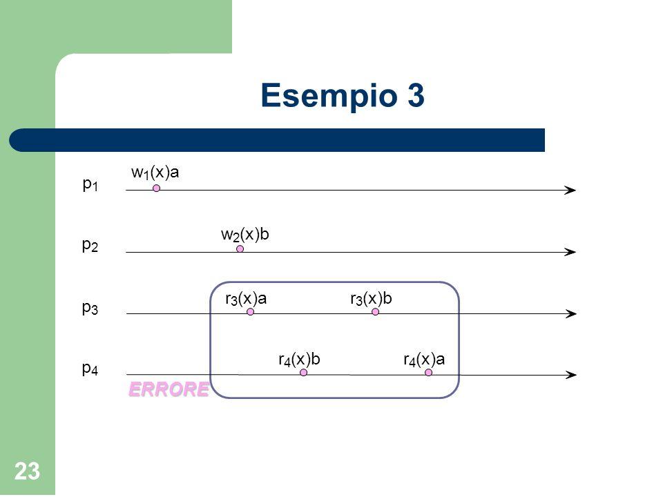 23 Esempio 3 ERRORE w 1 (x)a w 2 (x)b p 1 p 2 p 3 p 4 r 3 (x)ar 3 (x)b r 4 r 4 (x)a