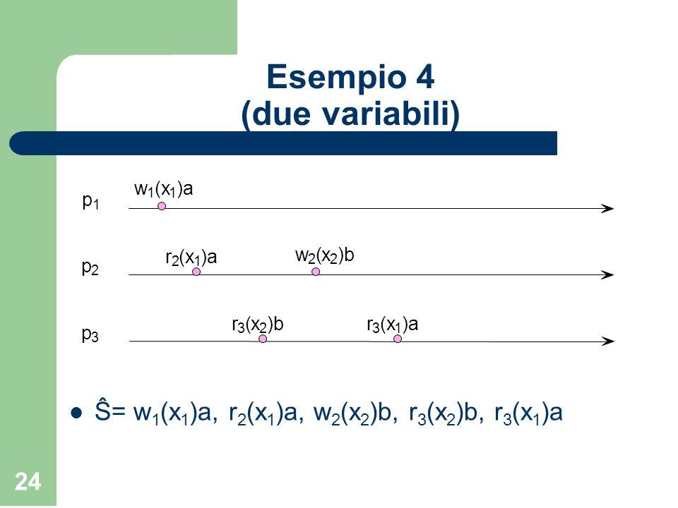 24 Esempio 4 (due variabili) Ŝ= w 1 (x 1 )a, r 2 (x 1 )a, w 2 (x 2 )b, r 3 (x 2 )b, r 3 (x 1 )a w 1 (x 1 )a w 2 (x 2 )b p 1 p 2 p 3 r 3 (x 2 r 3 (x 1