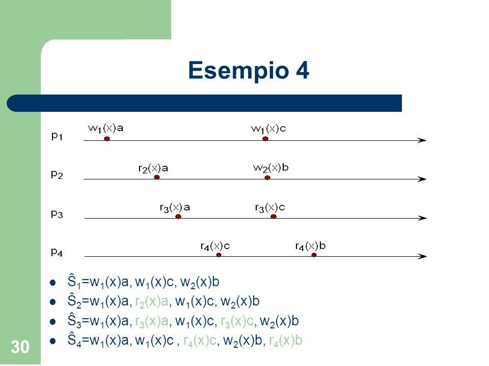30 Esempio 4 Ŝ 1 =w 1 (x)a, w 1 (x)c, w 2 (x)b Ŝ 2 =w 1 (x)a, r 2 (x)a, w 1 (x)c, w 2 (x)b Ŝ 3 =w 1 (x)a, r 3 (x)a, w 1 (x)c, r 3 (x)c, w 2 (x)b Ŝ 4 =