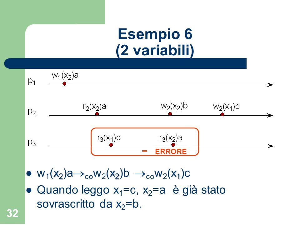 32 Esempio 6 (2 variabili) x 2 x 2 x 1 w 1 (x 2 )a co w 2 (x 2 )b co w 2 (x 1 )c Quando leggo x 1 =c, x 2 =a è già stato sovrascritto da x 2 =b. ERROR