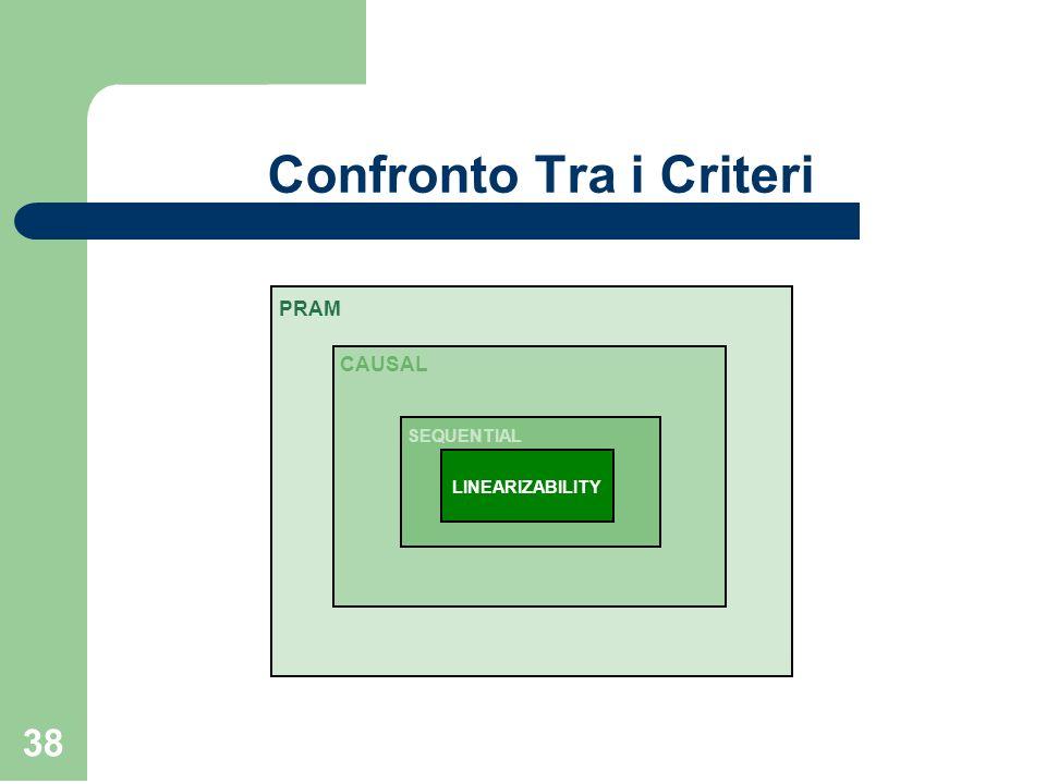 38 Confronto Tra i Criteri PRAM CAUSAL SEQUENTIAL LINEARIZABILITY