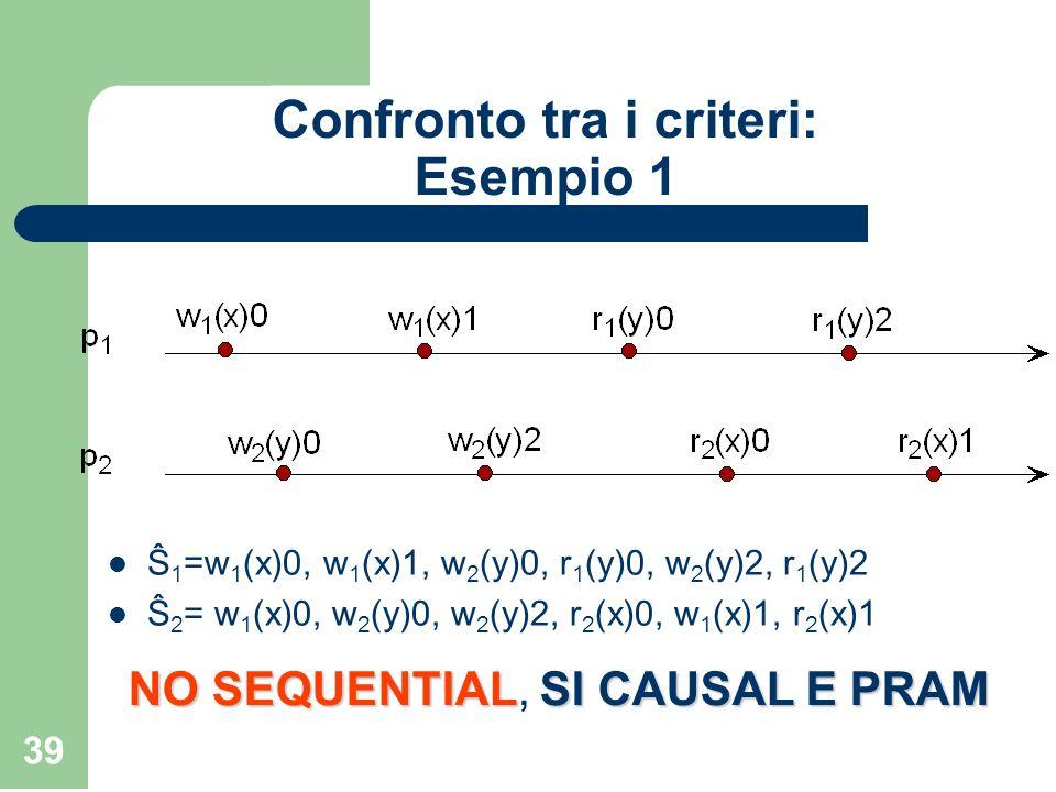39 Confronto tra i criteri: Esempio 1 Ŝ 1 =w 1 (x)0, w 1 (x)1, w 2 (y)0, r 1 (y)0, w 2 (y)2, r 1 (y)2 Ŝ 2 = w 1 (x)0, w 2 (y)0, w 2 (y)2, r 2 (x)0, w
