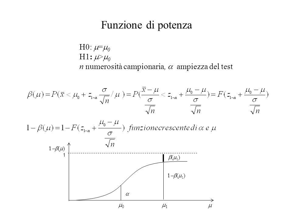 Funzione di potenza H0: = 0 H1: > 0 n numerosità campionaria, ampiezza del test ( ) 1 ( )