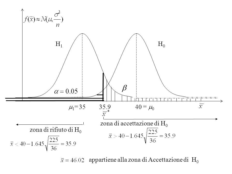 35 40 H 1 H 0 zona di rifiuto di H 0 zona di accettazione di H 0 35.9 1 = = 0 appartiene alla zona di Accettazione di H 0
