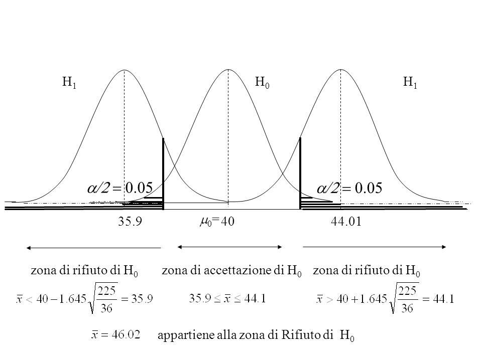 35.9 40 44.01 H 1 H 0 H 1 zona di rifiuto di H 0 0 = appartiene alla zona di Rifiuto di H 0 zona di accettazione di H 0