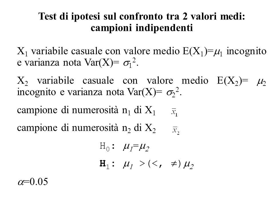 Test di ipotesi sul confronto tra 2 valori medi: campioni indipendenti X 1 variabile casuale con valore medio E(X 1 )= incognito e varianza nota Var(X
