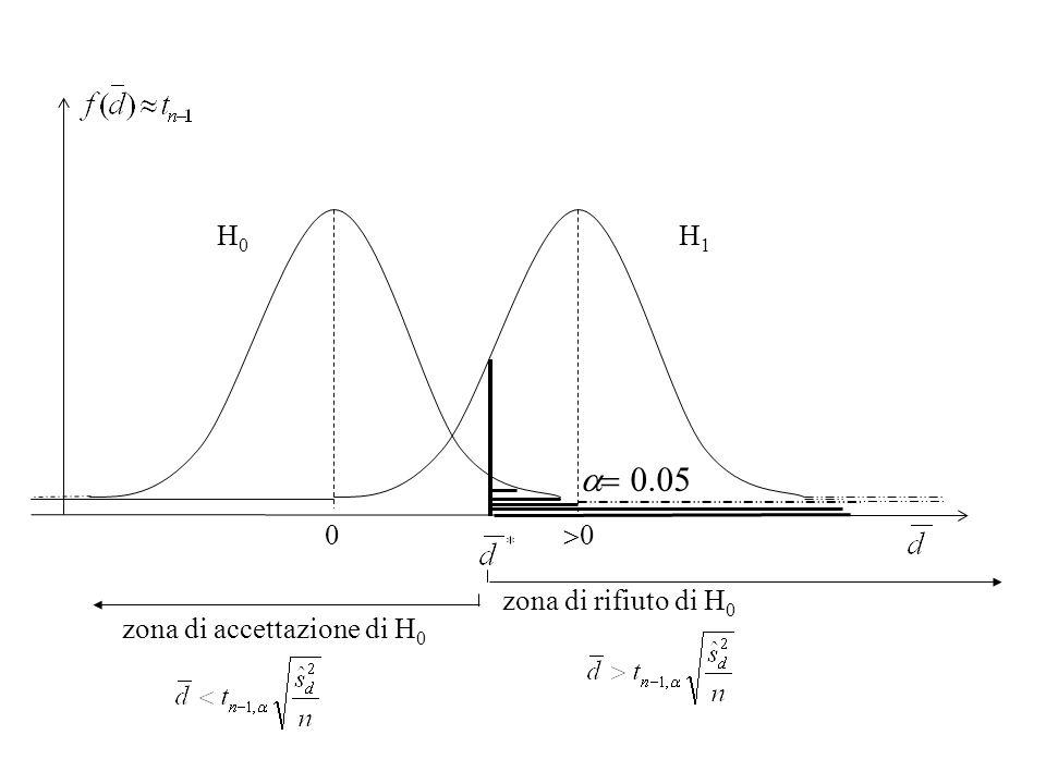 zona di accettazione di H 0 zona di rifiuto di H 0 H 0 H 1