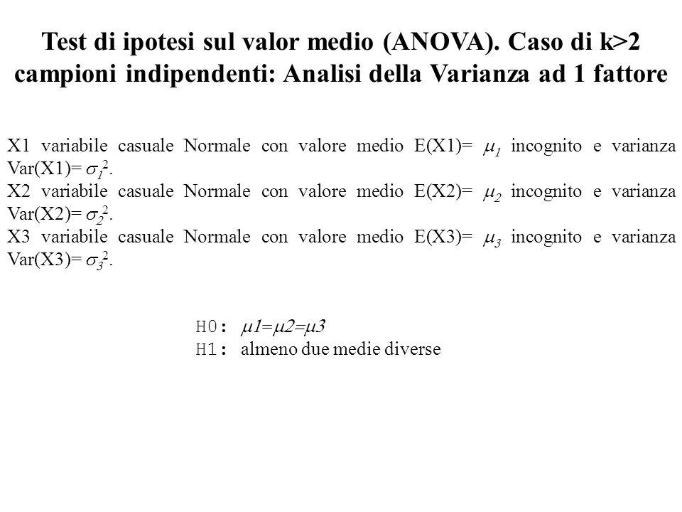 Test di ipotesi sul valor medio (ANOVA). Caso di k>2 campioni indipendenti: Analisi della Varianza ad 1 fattore X1 variabile casuale Normale con valor