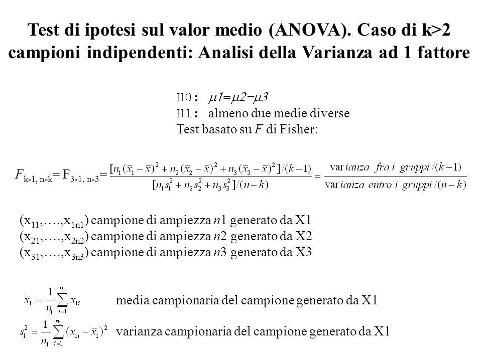 H0: = H1: almeno due medie diverse Test basato su F di Fisher: (x 11,….,x 1n1 ) campione di ampiezza n1 generato da X1 (x 21,….,x 2n2 ) campione di am