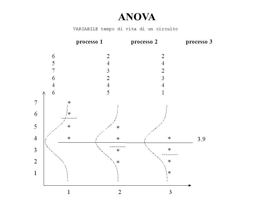 ANOVA processo 1processo 2processo 3 6 2 2 5 4 4 7 3 2 6 2 3 4 4 4 6 5 1 VARIABILE tempo di vita di un circuito