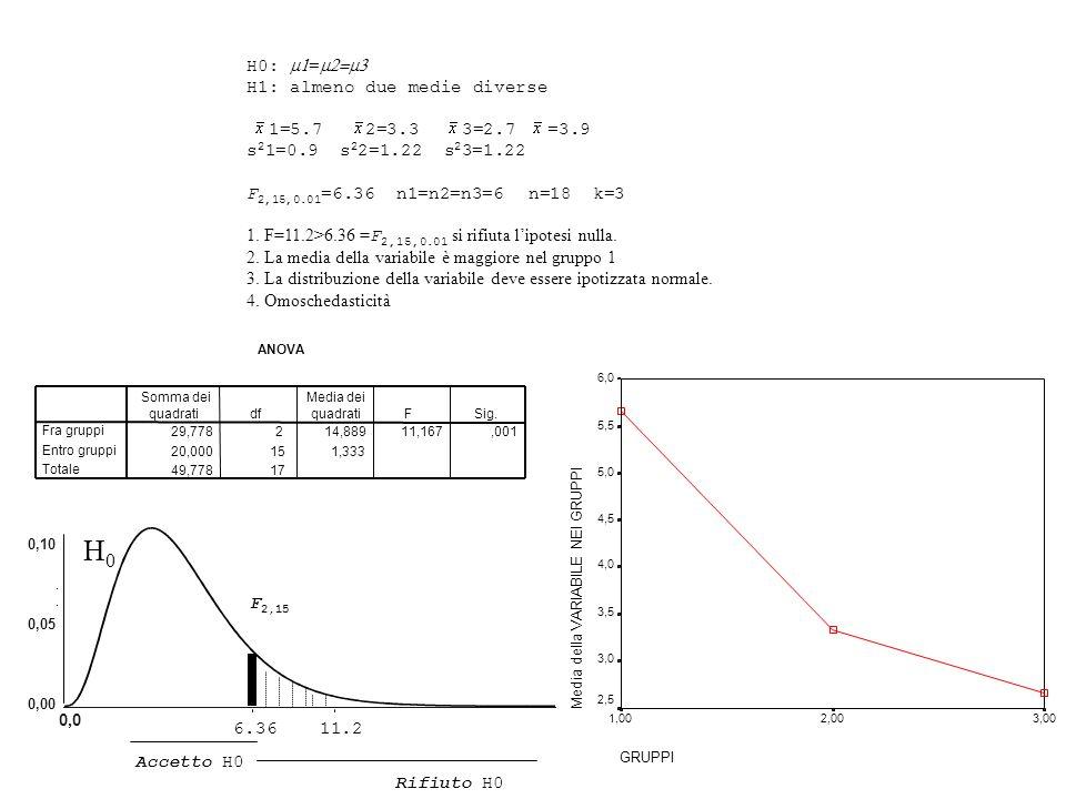 H0: = H1: almeno due medie diverse 1=5.7 2=3.3 3=2.7 =3.9 s 2 1=0.9 s 2 2=1.22 s 2 3=1.22 F 2,15,0.01 =6.36 n1=n2=n3=6 n=18 k=3 1. F=11.2>6.36 = F 2,1
