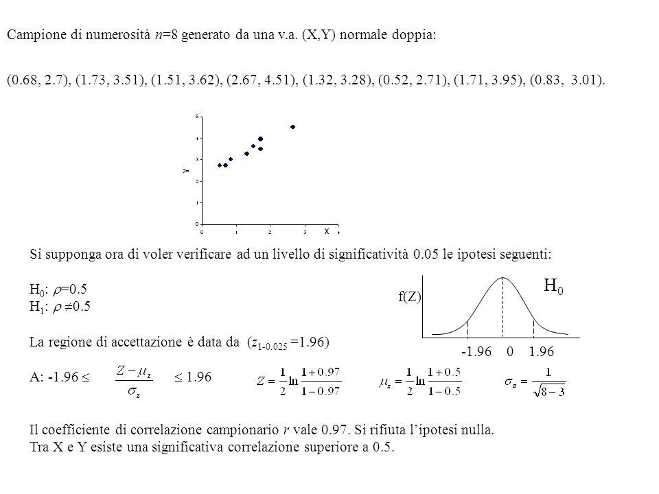 Campione di numerosità n=8 generato da una v.a. (X,Y) normale doppia: (0.68, 2.7), (1.73, 3.51), (1.51, 3.62), (2.67, 4.51), (1.32, 3.28), (0.52, 2.71
