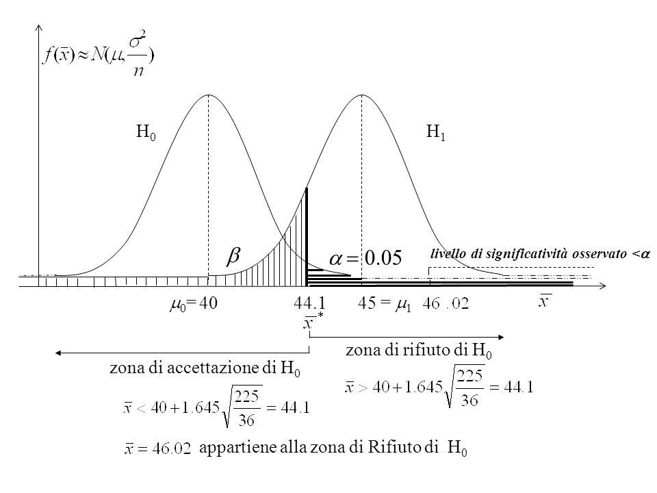 40 45 H 0 H 1 zona di accettazione di H 0 zona di rifiuto di H 0 44.1 0 = = 1 appartiene alla zona di Rifiuto di H 0 livello di significatività osserv
