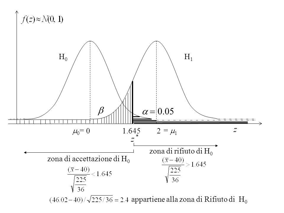 0 2 zona di accettazione di H 0 zona di rifiuto di H 0 1.645 0 = = 1 H 0 H 1 appartiene alla zona di Rifiuto di H 0