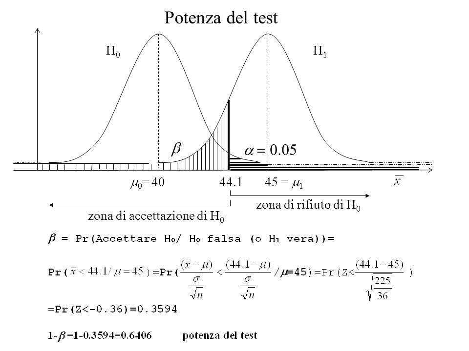 40 45 H 0 H 1 zona di accettazione di H 0 zona di rifiuto di H 0 44.1 0 = = 1 Potenza del test