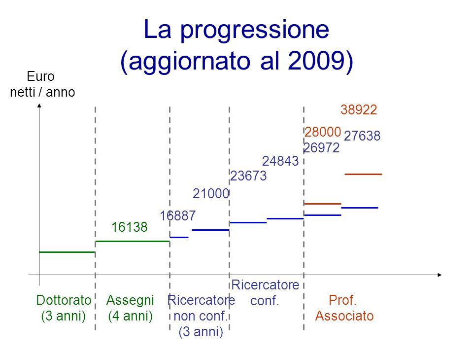 La progressione (aggiornato al 2009) 16138 16887 21000 23673 24843 26972 28000 38922 Dottorato (3 anni) Assegni (4 anni) Ricercatore non conf. (3 anni