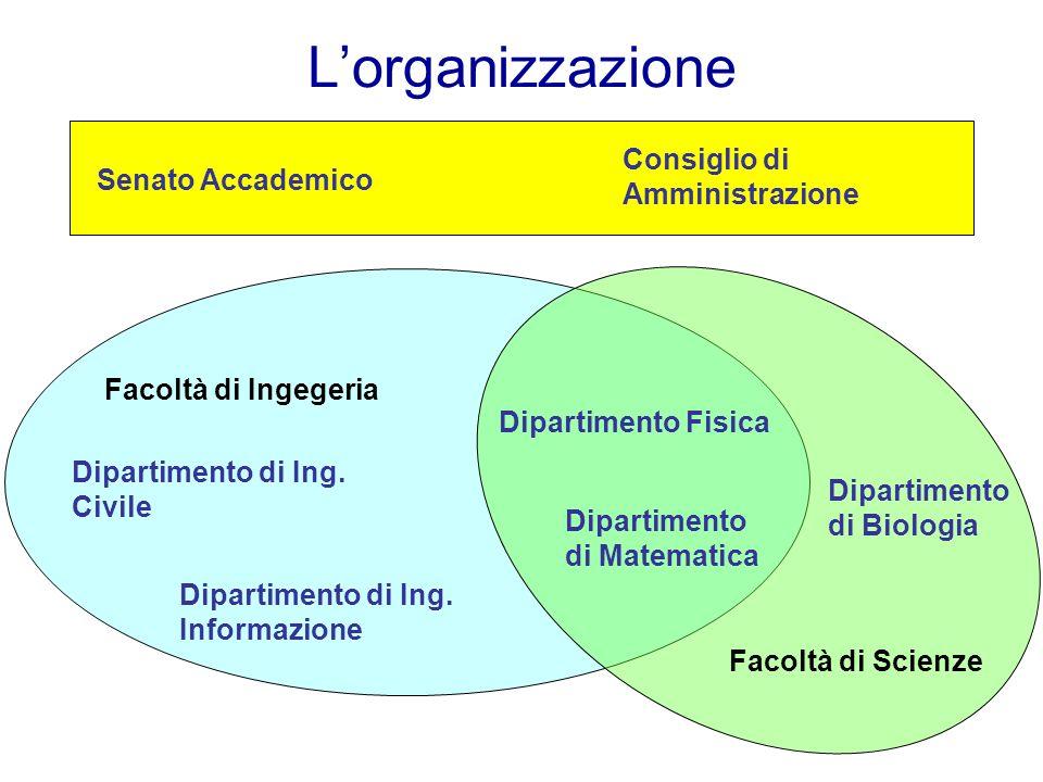 Lorganizzazione Senato Accademico Consiglio di Amministrazione Facoltà di Ingegeria Dipartimento di Matematica Dipartimento di Ing. Informazione Dipar