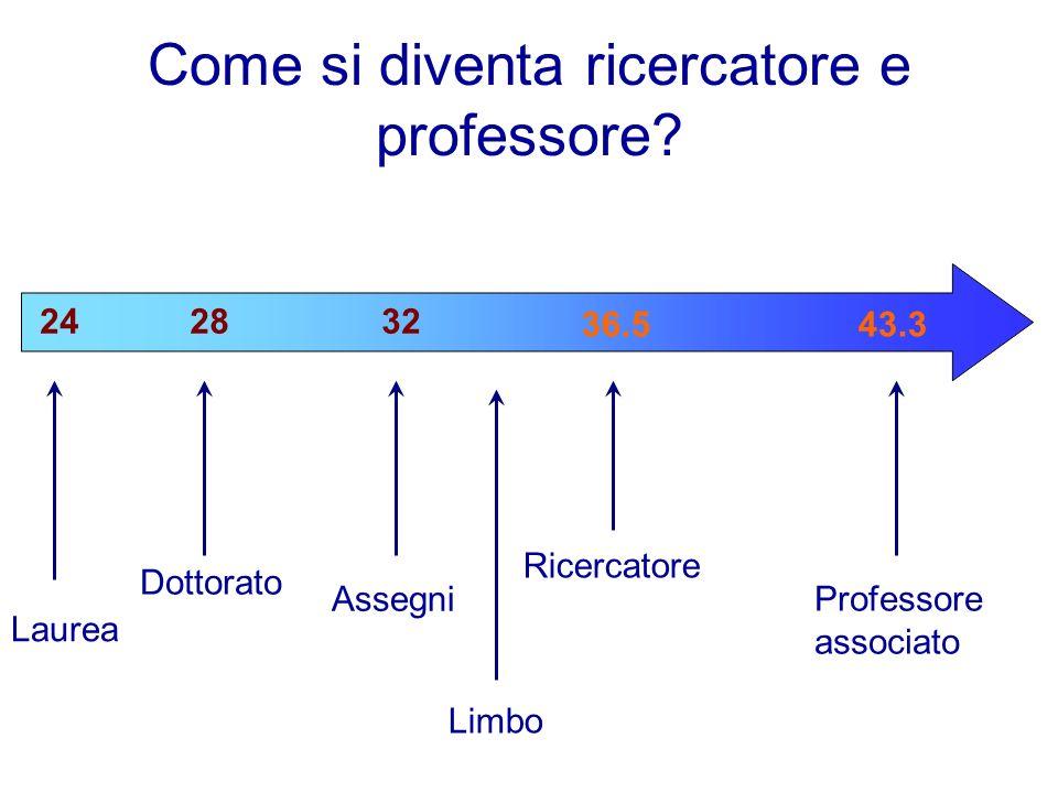 Come si diventa ricercatore e professore? Laurea Dottorato Assegni Ricercatore 242832 36.5 Limbo 43.3 Professore associato