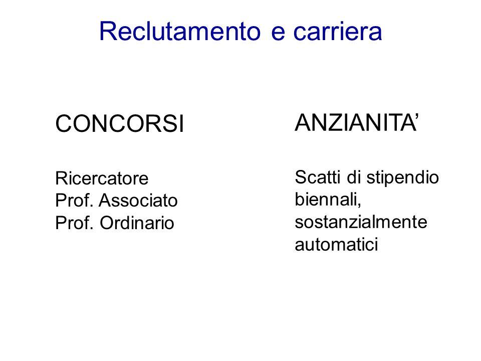 Reclutamento e carriera CONCORSI Ricercatore Prof. Associato Prof. Ordinario ANZIANITA Scatti di stipendio biennali, sostanzialmente automatici